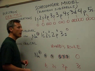 drawing electron configurations using schrodinger s model by dr gergens